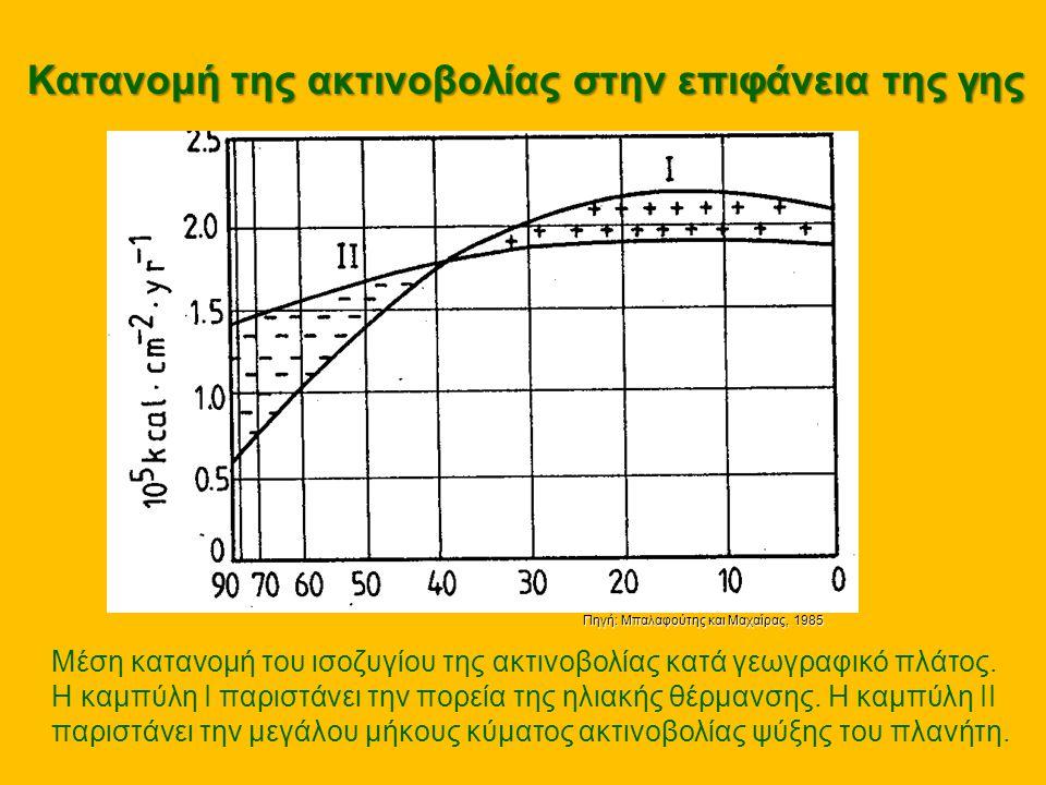 Κατανομή της ακτινοβολίας στην επιφάνεια της γης
