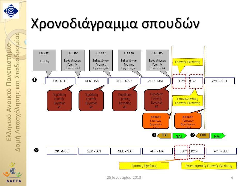 Χρονοδιάγραμμα σπουδών
