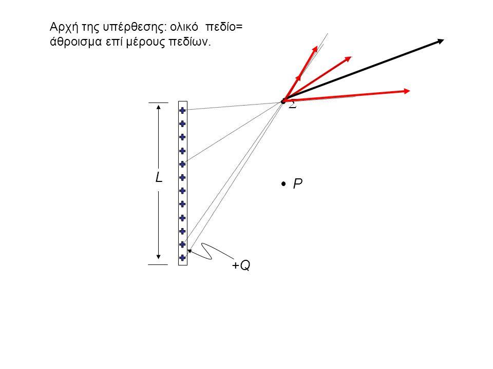 Σ L P +Q Αρχή της υπέρθεσης: ολικό πεδίο= άθροισμα επί μέρους πεδίων.