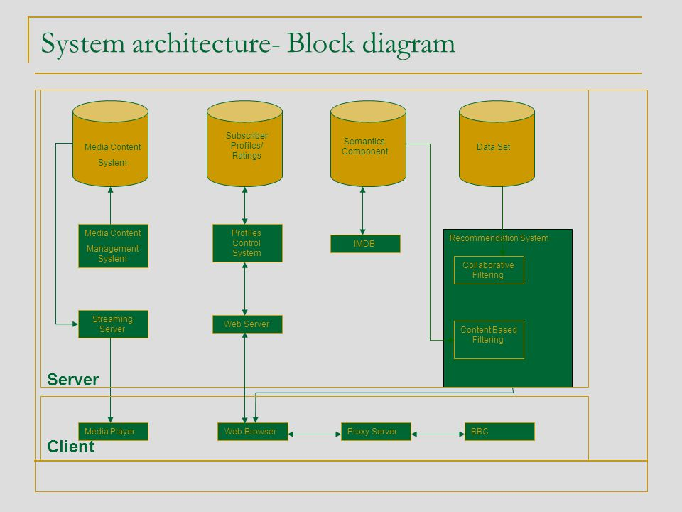 System architecture- Block diagram