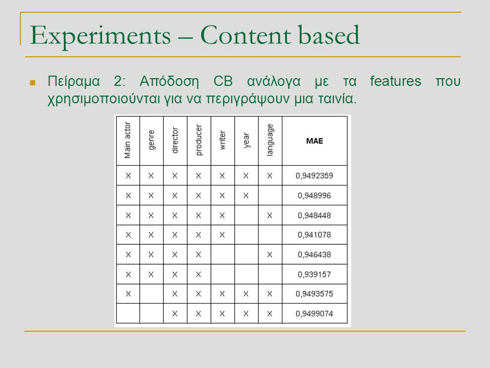 Experiments – Content based
