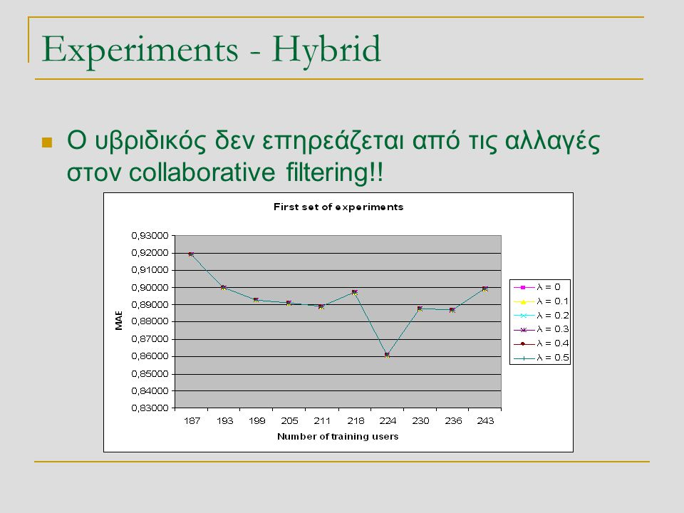 Experiments - Hybrid Ο υβριδικός δεν επηρεάζεται από τις αλλαγές στον collaborative filtering!!