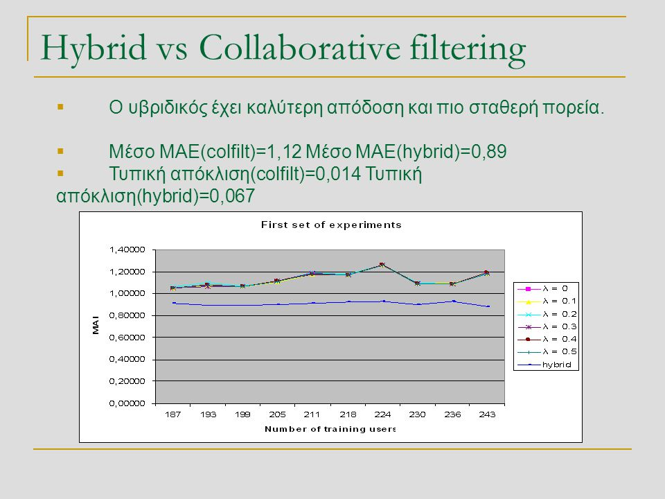 Hybrid vs Collaborative filtering