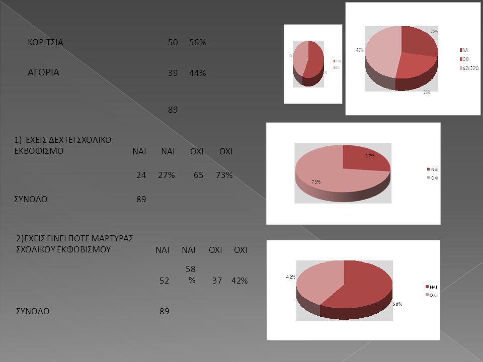 ΑΓΟΡΙΑ ΚΟΡΙΤΣΙΑ 50 56% 39 44% 89 1) ΕΧΕΙΣ ΔΕΧΤΕΙ ΣΧΟΛΙΚΟ ΕΚΒΟΦΙΣΜΟ ΝΑΙ