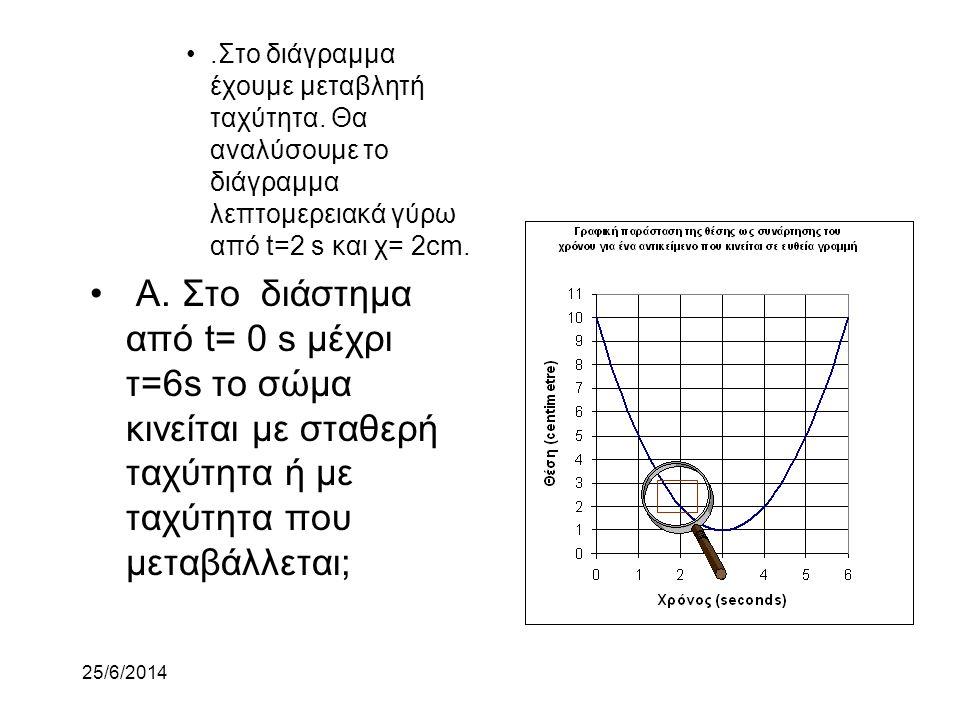 * 07/16/96. .Στο διάγραμμα έχουμε μεταβλητή ταχύτητα. Θα αναλύσουμε το διάγραμμα λεπτομερειακά γύρω από t=2 s και χ= 2cm.