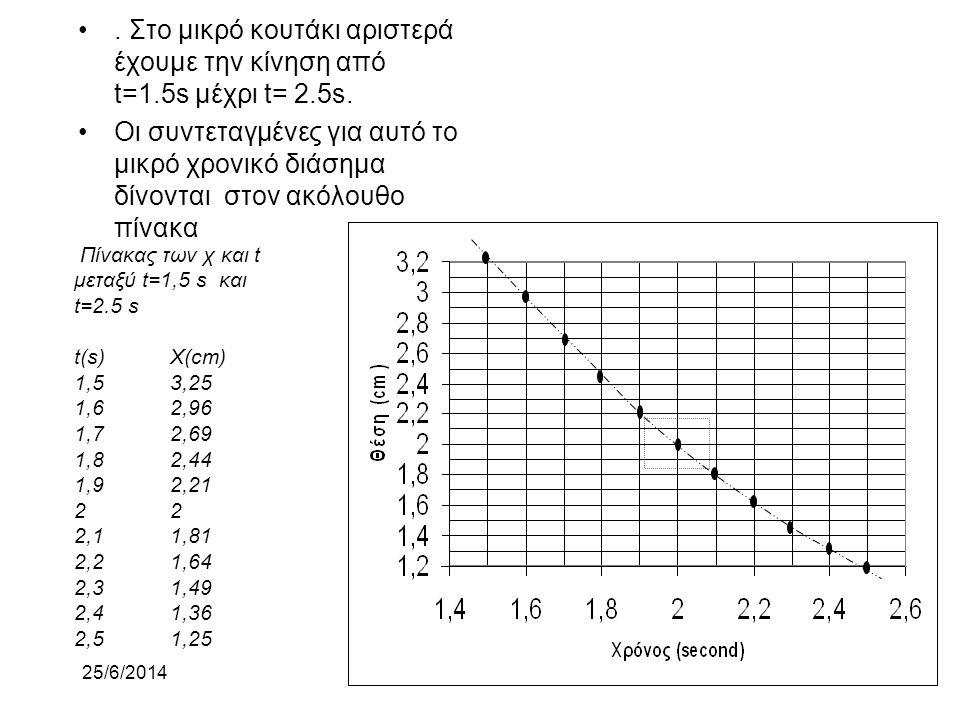 * 07/16/96. . Στο μικρό κουτάκι αριστερά έχουμε την κίνηση από t=1.5s μέχρι t= 2.5s.