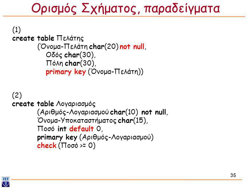 Ορισμός Σχήματος, παραδείγματα