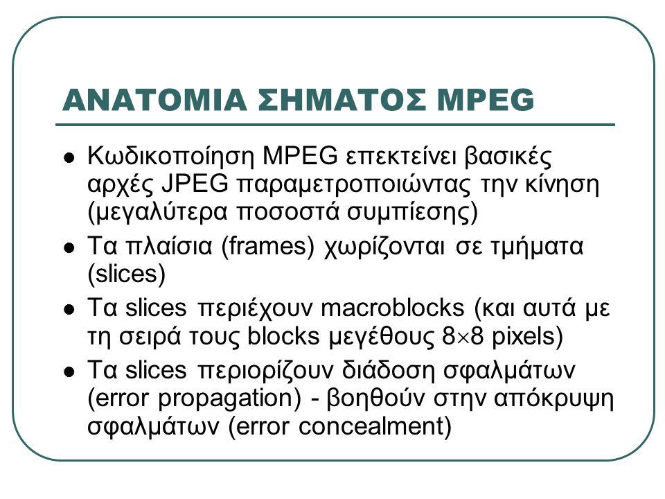 ΑΝΑΤΟΜΙΑ ΣΗΜΑΤΟΣ MPEG Κωδικοποίηση MPEG επεκτείνει βασικές αρχές JPEG παραμετροποιώντας την κίνηση (μεγαλύτερα ποσοστά συμπίεσης)