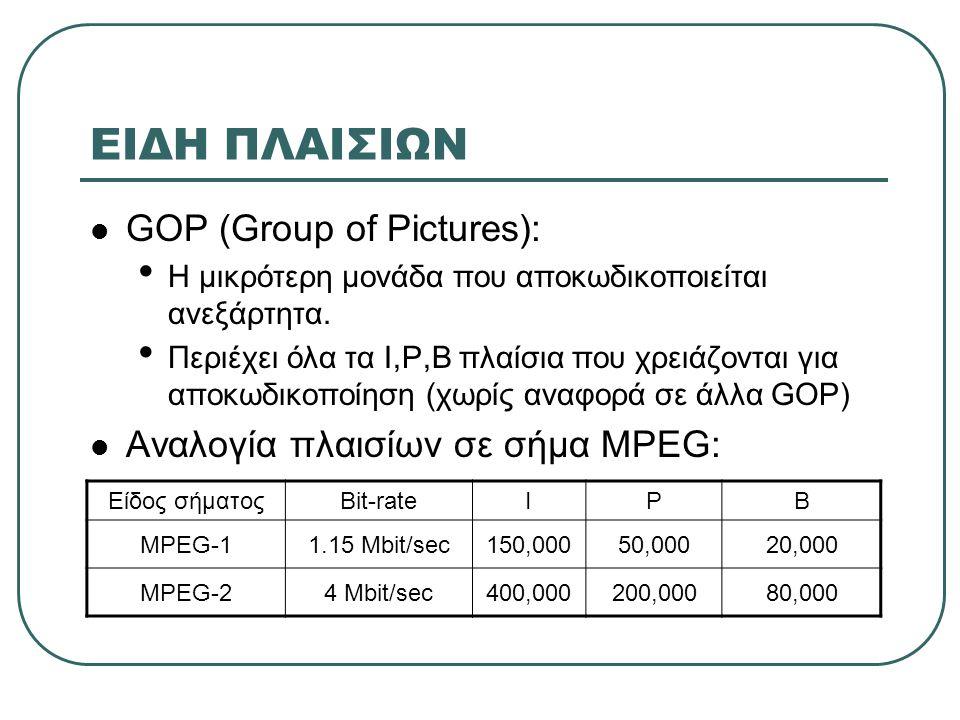 ΕΙΔΗ ΠΛΑΙΣΙΩΝ GOP (Group of Pictures): Αναλογία πλαισίων σε σήμα MPEG: