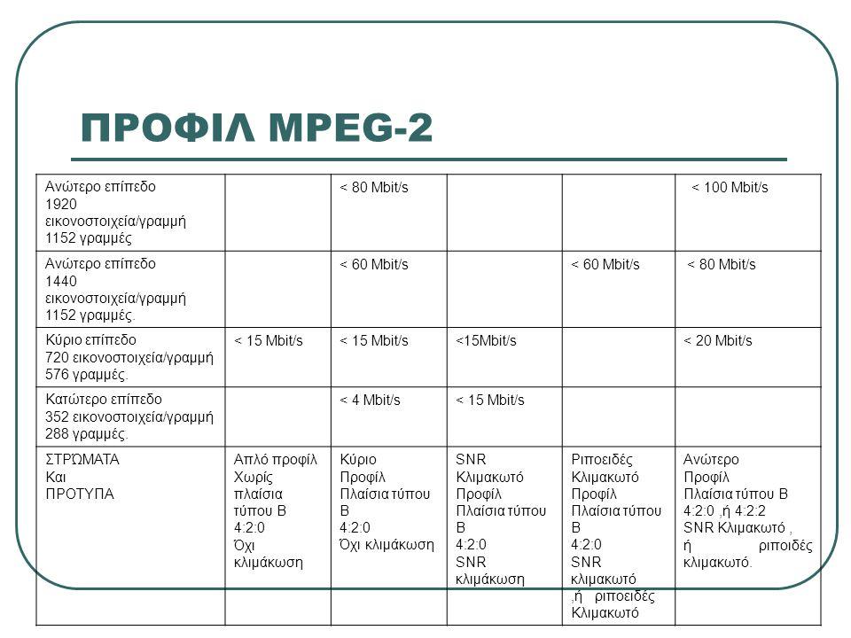 ΠΡΟΦΙΛ MPEG-2 Ανώτερο επίπεδο 1920 εικονοστοιχεία/γραμμή 1152 γραμμές