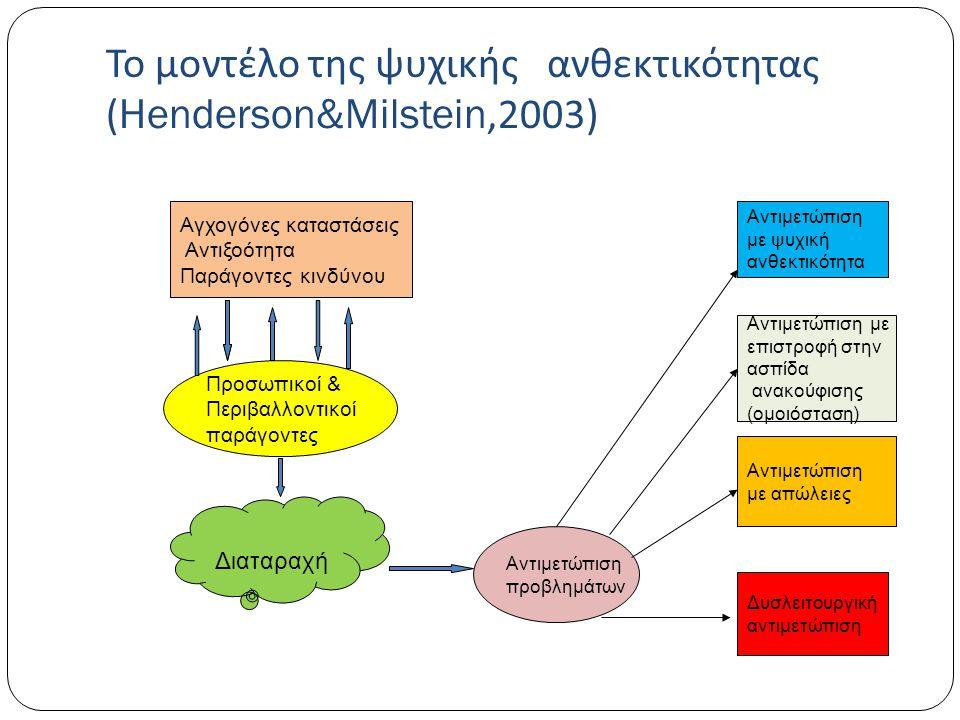 Το μοντέλο της ψυχικής ανθεκτικότητας (Henderson&Milstein,2003)