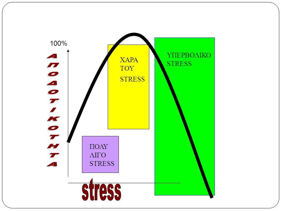 ΑΠΟΔΟΤΙΚΟΤΗΤΑ stress 100% ΥΠΕΡΒΟΛΙΚΟ ΧΑΡΑ STRESS ΤΟΥ STRESS ΠΟΛΥ ΛΙΓΟ
