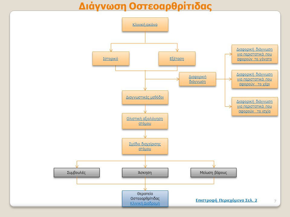 Διάγνωση Οστεοαρθρίτιδας