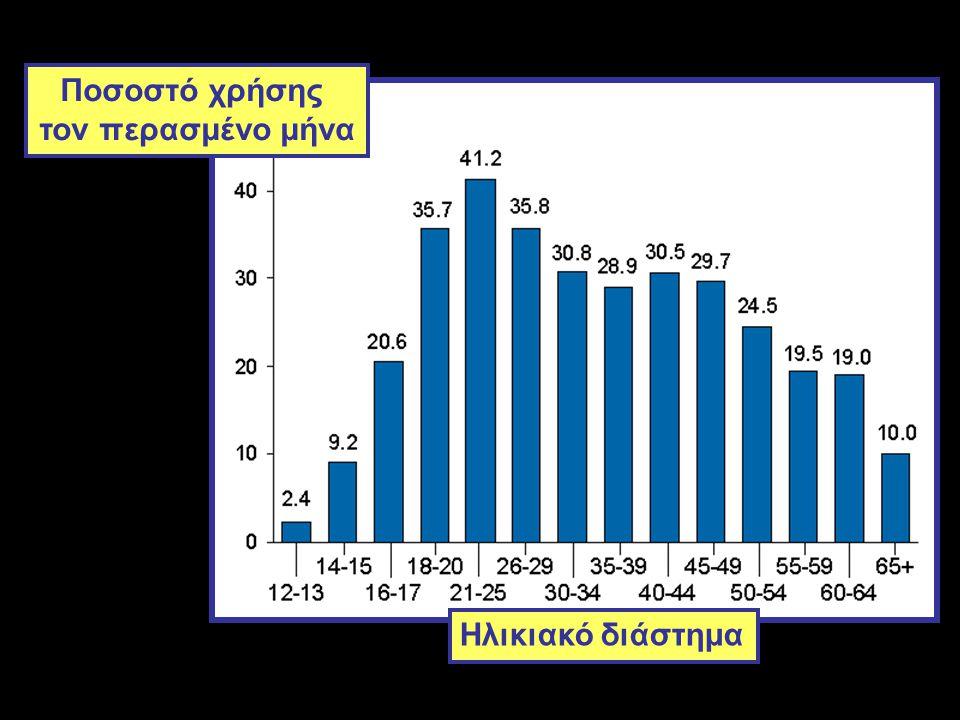 Ποσοστό χρήσης τον περασμένο μήνα Ηλικιακό διάστημα