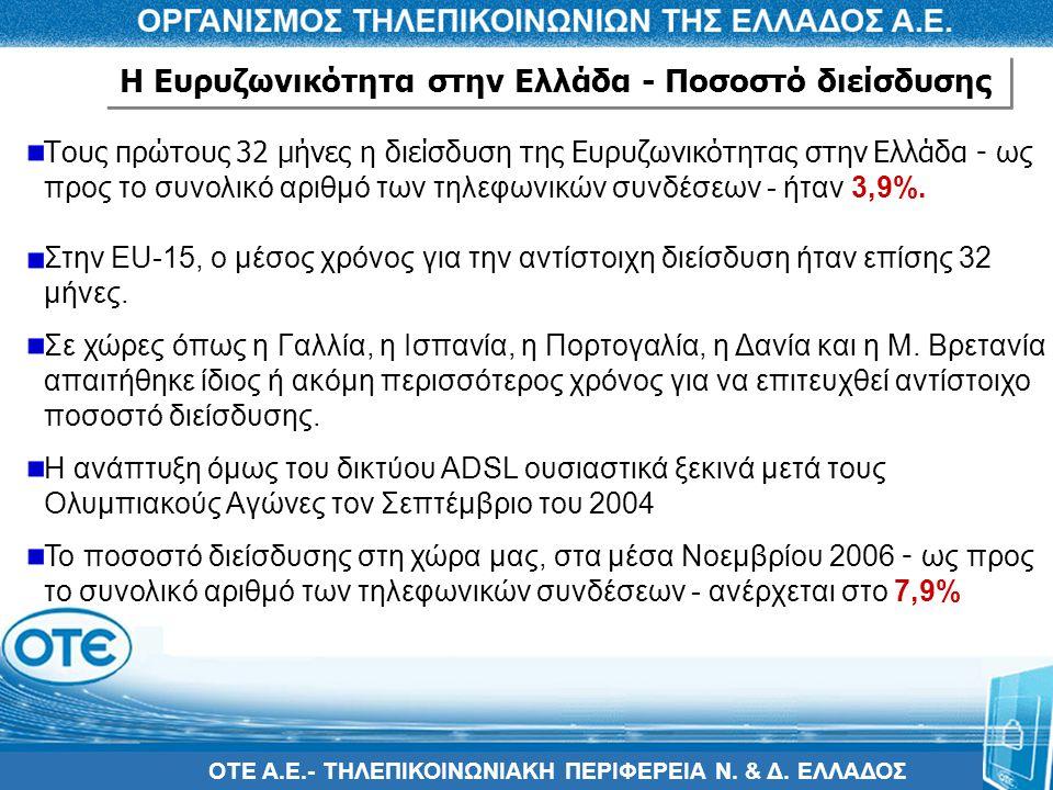 Η Ευρυζωνικότητα στην Ελλάδα - Ποσοστό διείσδυσης