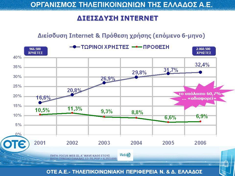 ΔΙΕΙΣΔΥΣΗ INTERNET Διείσδυση Internet & Πρόθεση χρήσης (επόμενο 6-μηνο) 966.500. ΧΡΗΣΤΕΣ. 2.060.500.