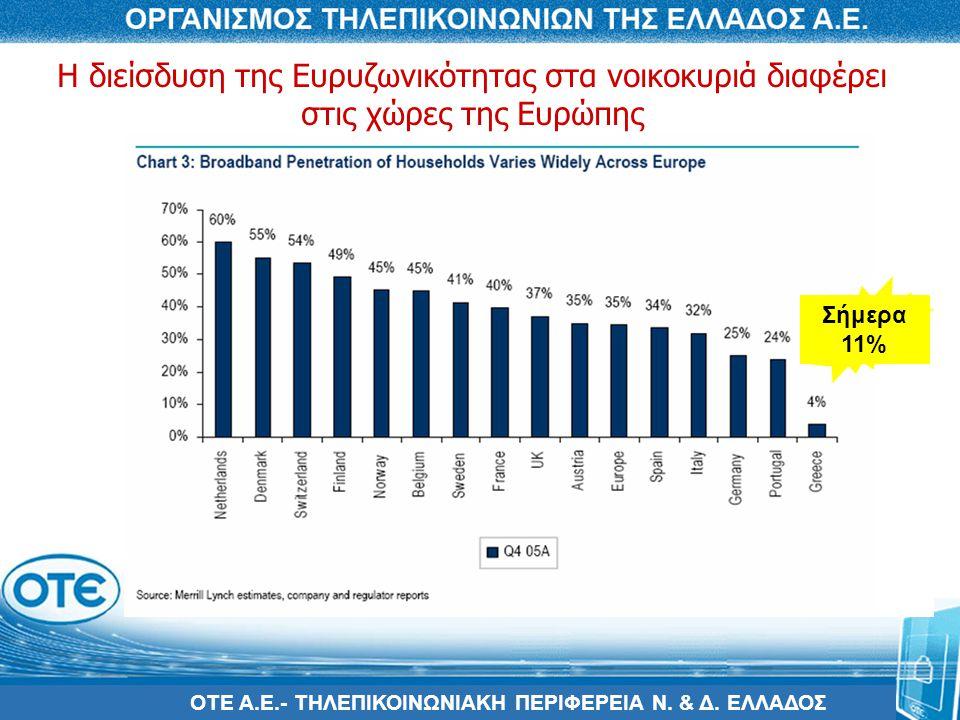 Η διείσδυση της Ευρυζωνικότητας στα νοικοκυριά διαφέρει στις χώρες της Ευρώπης