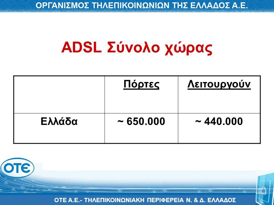 ADSL Σύνολο χώρας Πόρτες Λειτουργούν Ελλάδα ~ 650.000 ~ 440.000