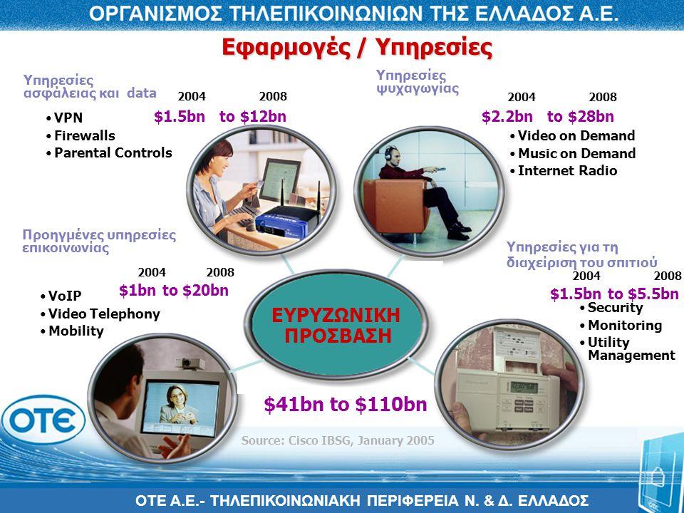 Εφαρμογές / Υπηρεσίες ΕΥΡΥΖΩΝΙΚΗ ΠΡΟΣΒΑΣΗ $41bn to $110bn