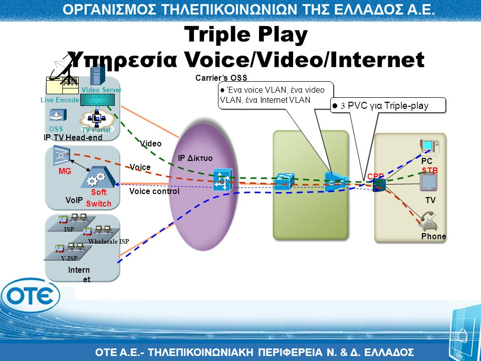 Triple Play Υπηρεσία Voice/Video/Internet
