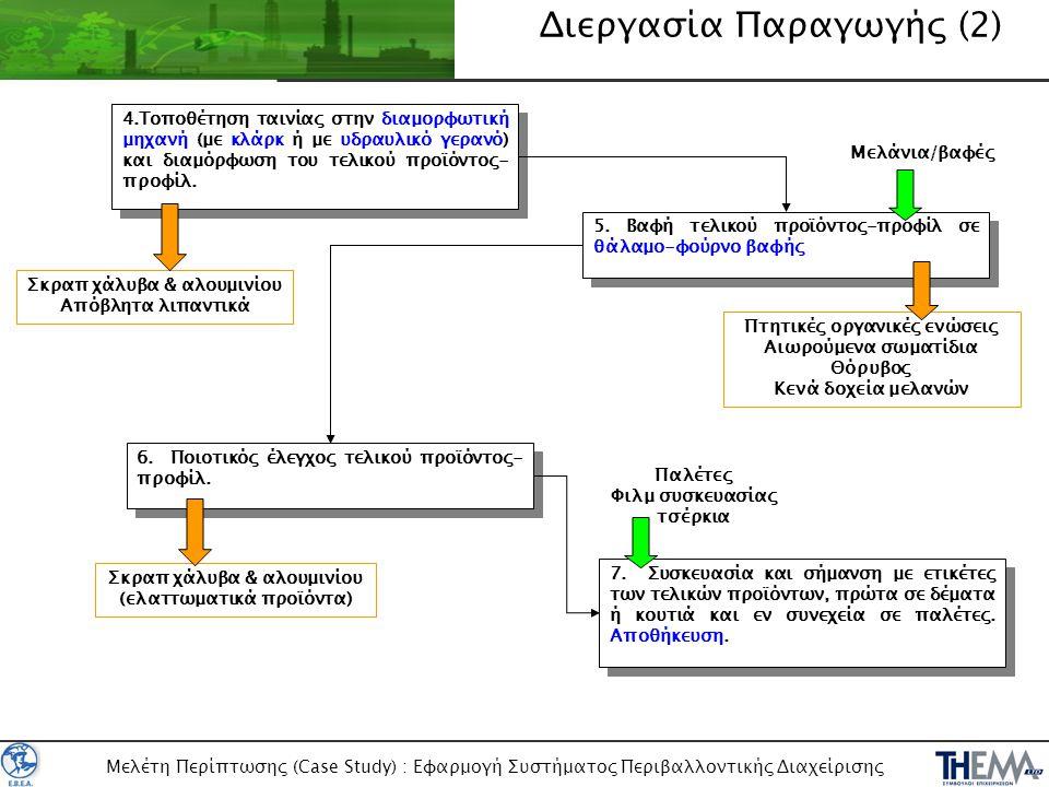 Διεργασία Παραγωγής (2)