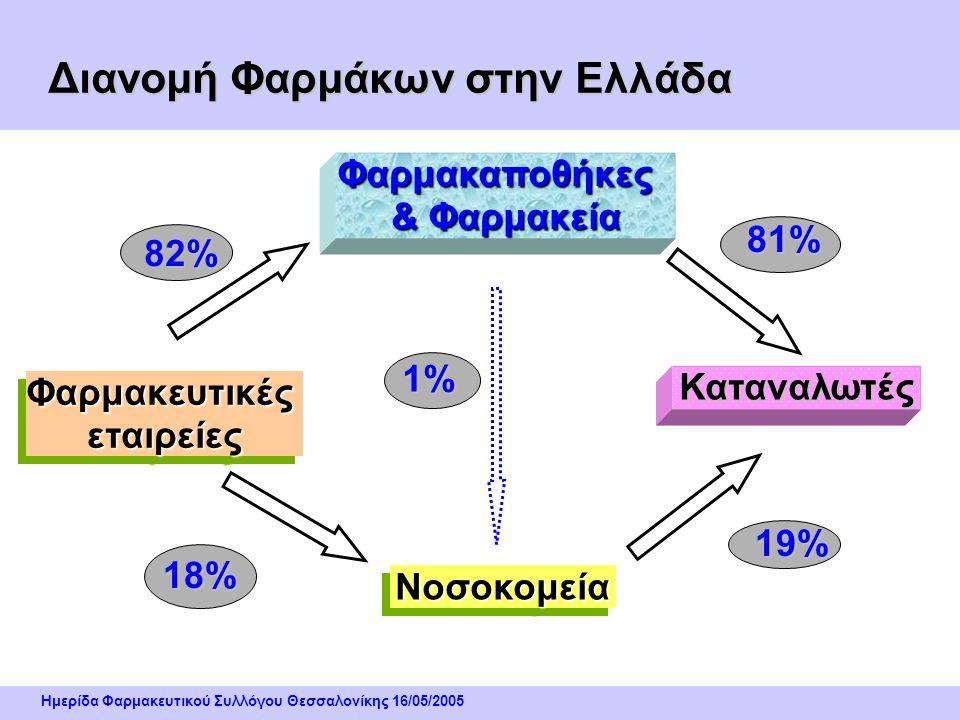 Διανομή Φαρμάκων στην Ελλάδα