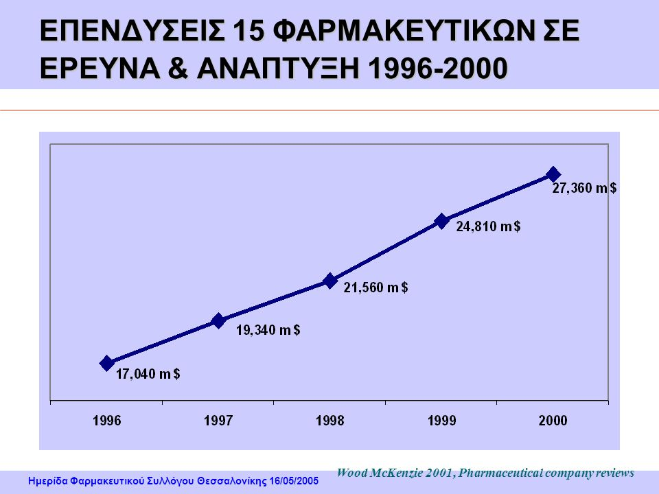 ΕΠΕΝΔΥΣΕΙΣ 15 ΦΑΡΜΑΚΕΥΤΙΚΩΝ ΣΕ ΕΡΕΥΝΑ & ΑΝΑΠΤΥΞΗ 1996-2000