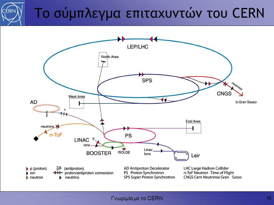 Το σύμπλεγμα επιταχυντών του CERN