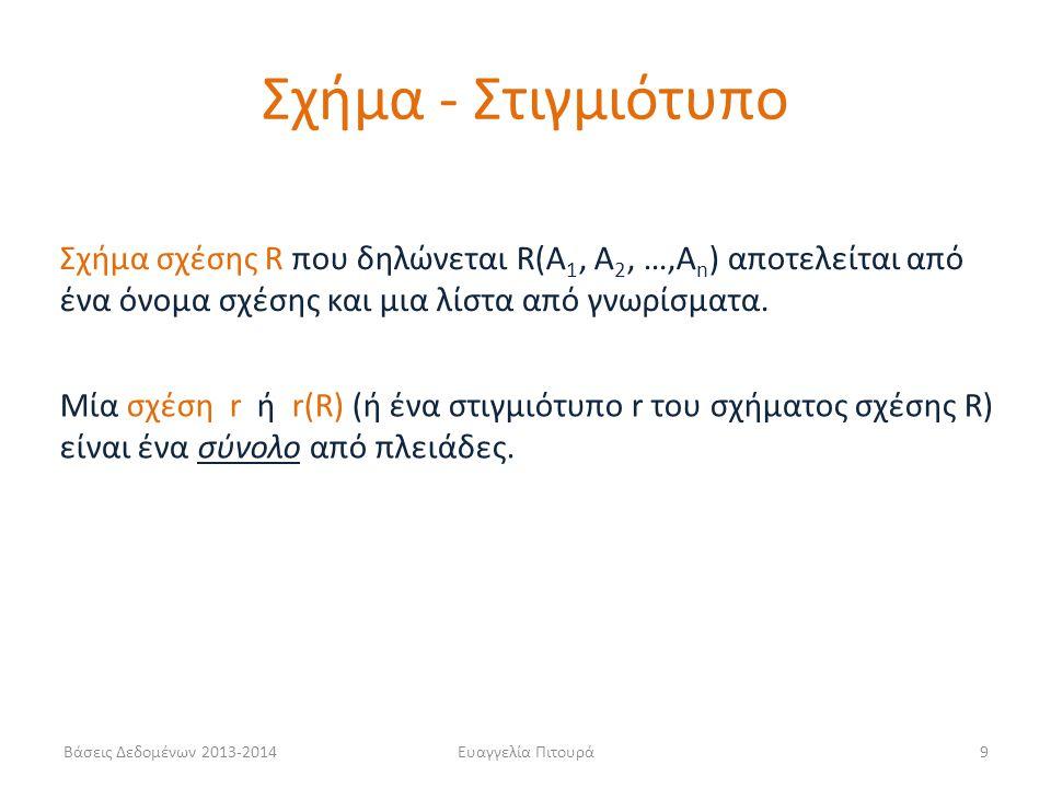 Σχήμα - Στιγμιότυπο Σχήμα σχέσης R που δηλώνεται R(A1, A2, …,An) αποτελείται από ένα όνομα σχέσης και μια λίστα από γνωρίσματα.