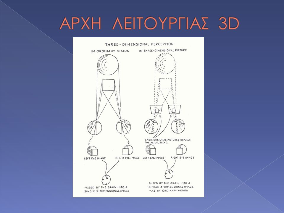 ΑΡΧΗ ΛΕΙΤΟΥΡΓΙΑΣ 3D