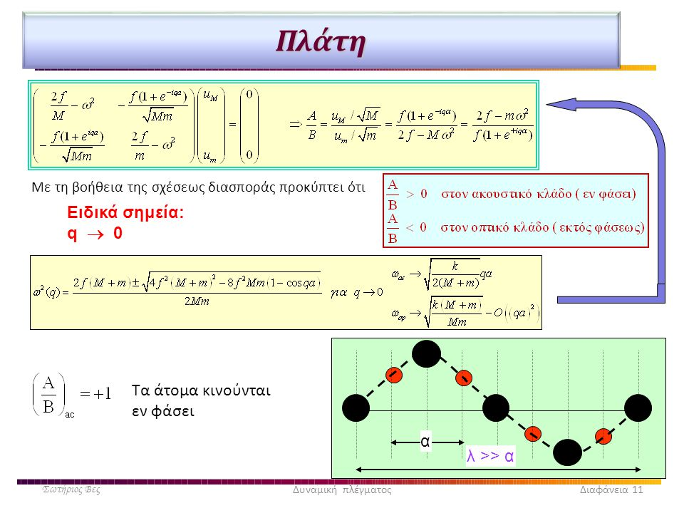 Πλάτη Ειδικά σημεία: q  0 Τα άτομα κινούνται εν φάσει α λ >> α