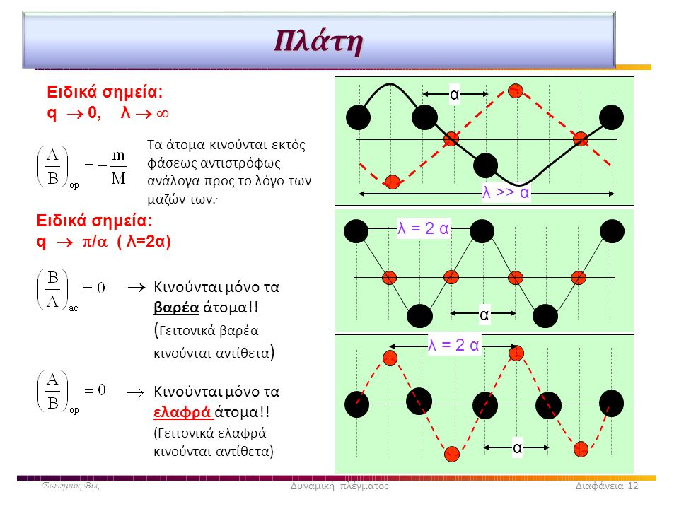 Πλάτη Ειδικά σημεία: q  0, λ   α. λ >> α. Τα άτομα κινούνται εκτός φάσεως αντιστρόφως ανάλογα προς το λόγο των μαζών των..