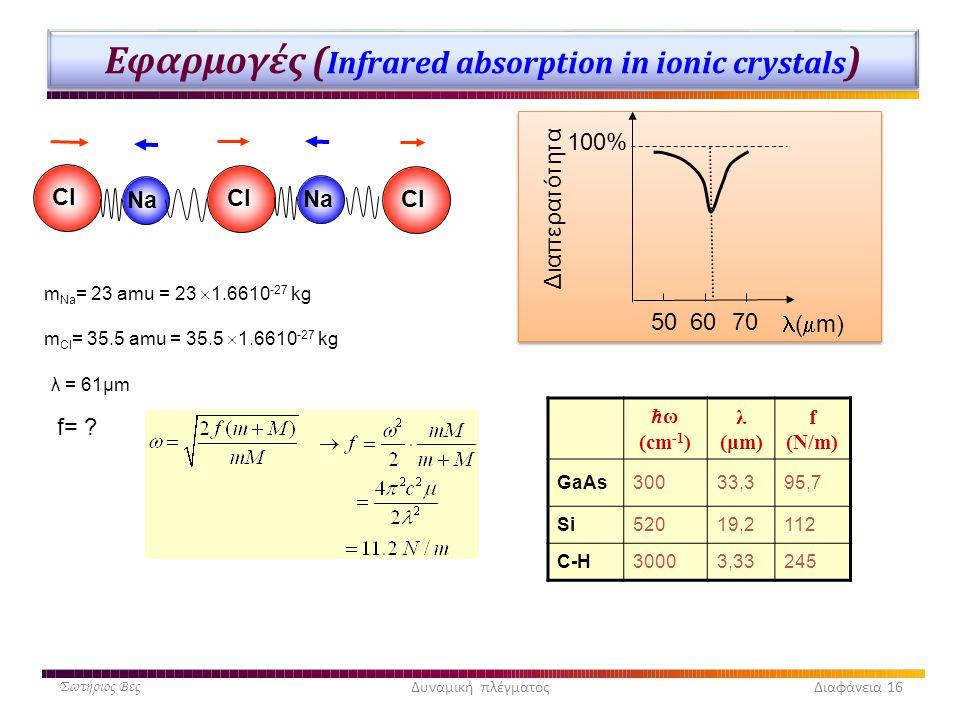 Εφαρμογές (Infrared absorption in ionic crystals)