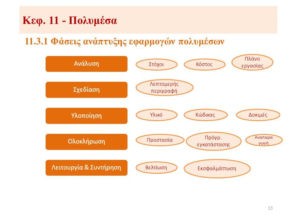 11.3.1 Φάσεις ανάπτυξης εφαρμογών πολυμέσων