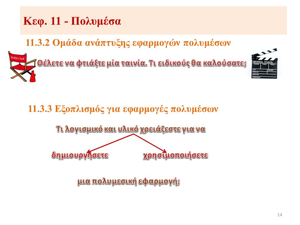 11.3.2 Ομάδα ανάπτυξης εφαρμογών πολυμέσων