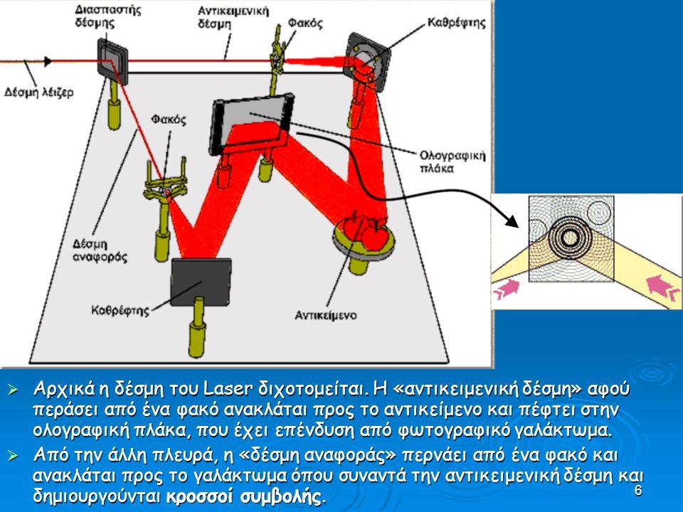 Αρχικά η δέσμη του Laser διχοτομείται