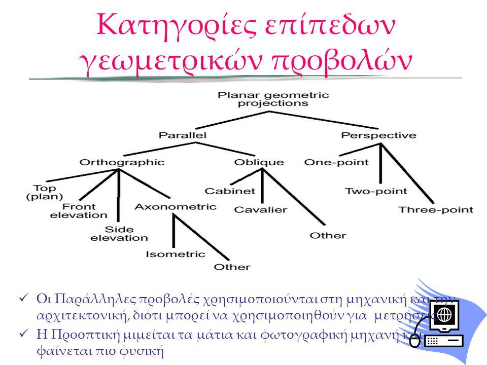 Κατηγορίες επίπεδων γεωμετρικών προβολών