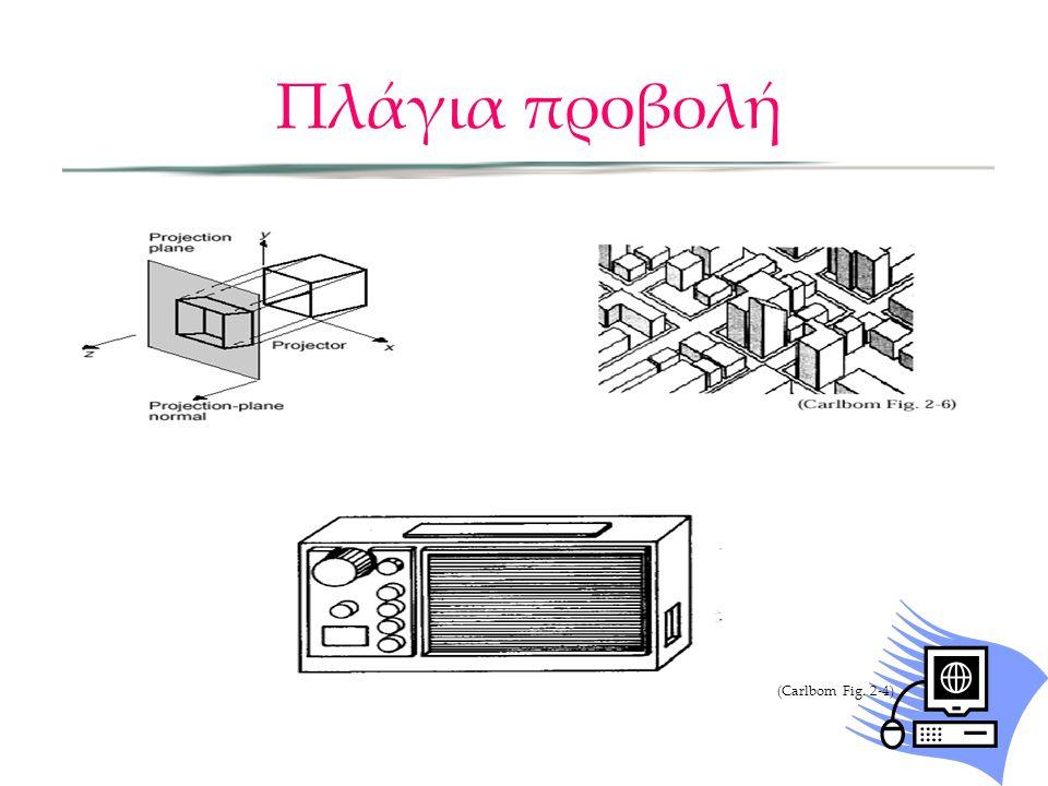 Πλάγια προβολή (Carlbom Fig. 2-4)