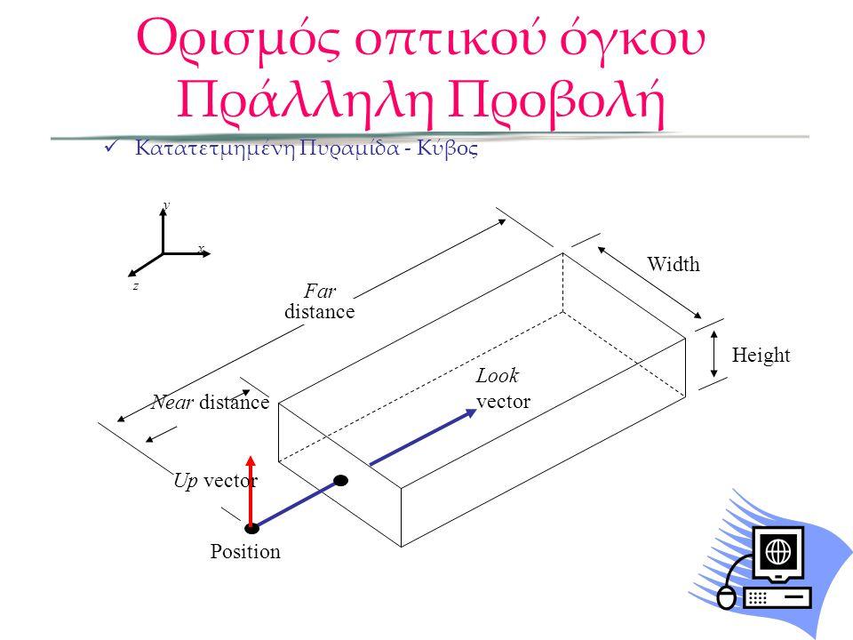 Ορισμός οπτικού όγκου Πράλληλη Προβολή