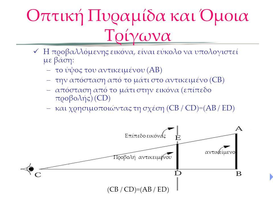 Οπτική Πυραμίδα και Όμοια Τρίγωνα