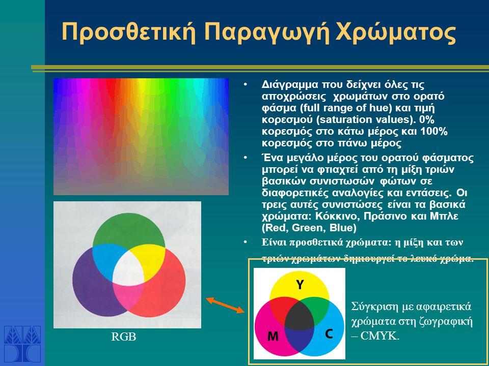Προσθετική Παραγωγή Χρώματος