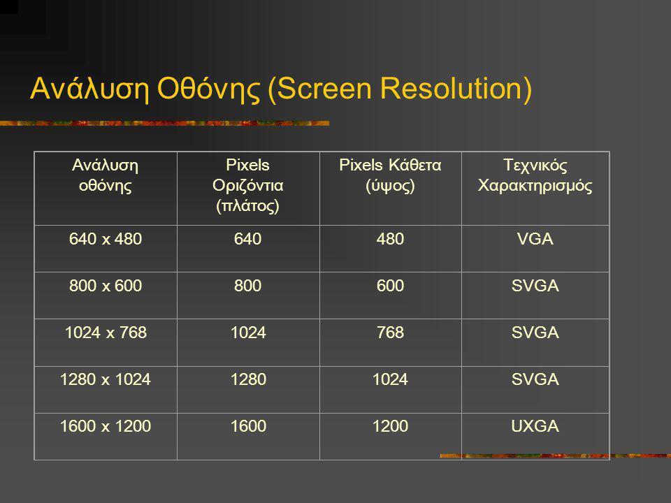 Ανάλυση Οθόνης (Screen Resolution)