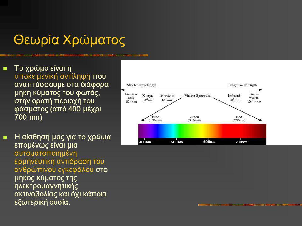 Θεωρία Χρώματος
