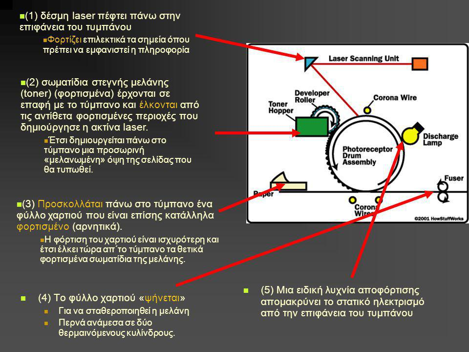 (1) δέσμη laser πέφτει πάνω στην επιφάνεια του τυμπάνου