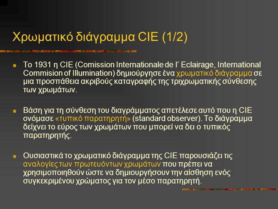 Χρωματικό διάγραμμα CIE (1/2)
