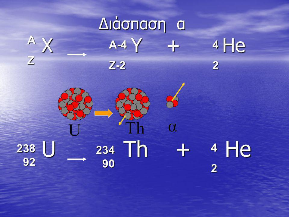Διάσπαση α A. Z. Χ Υ + Ηe. U Th + He. A-4. Z-2. 4. 2. 238 92.