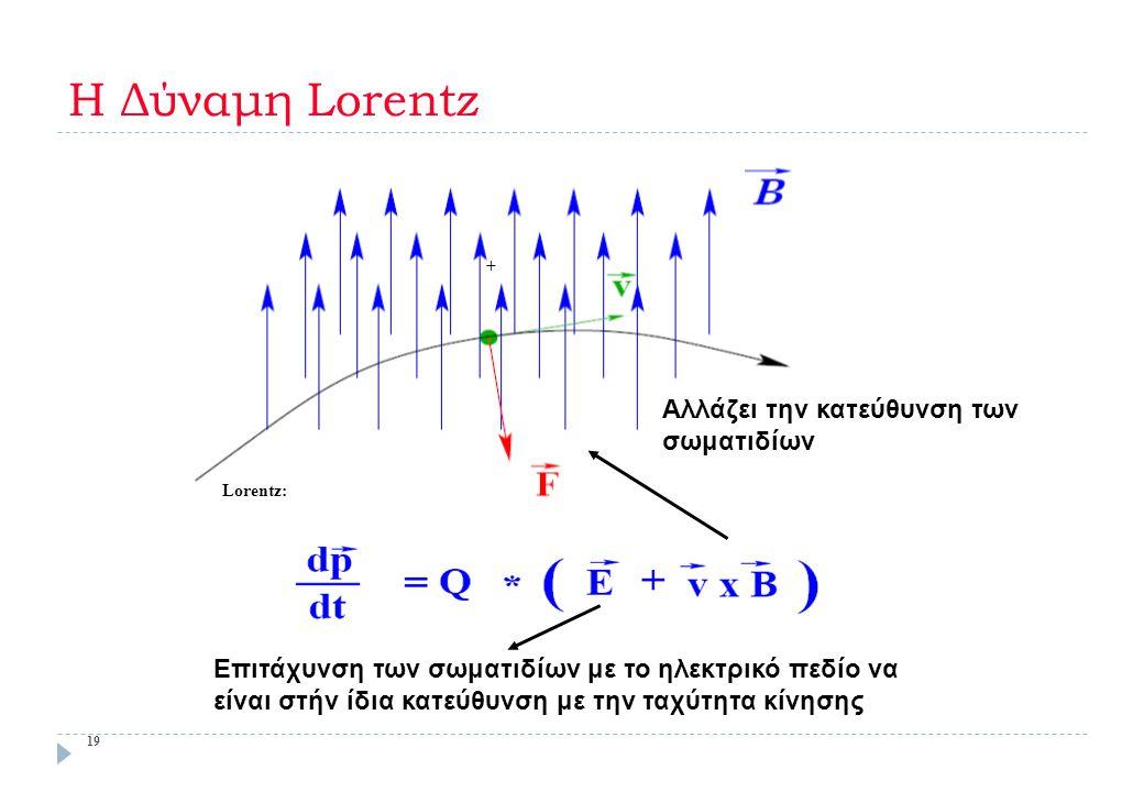 Η Δύναμη Lorentz + Αλλάζει την κατεύθυνση των σωματιδίων Lorentz: