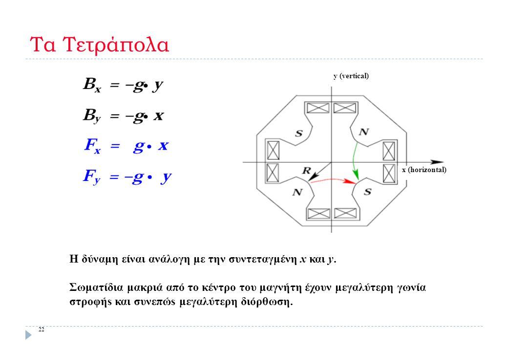 Τα Τετράπολα y (vertical) x (horizontal)