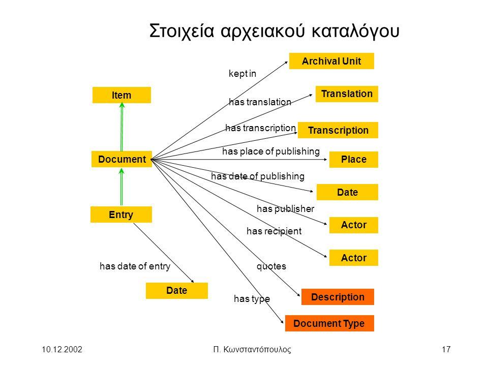Στοιχεία αρχειακού καταλόγου