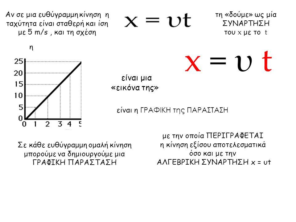 x = υ t x = υt είναι μια «εικόνα της»